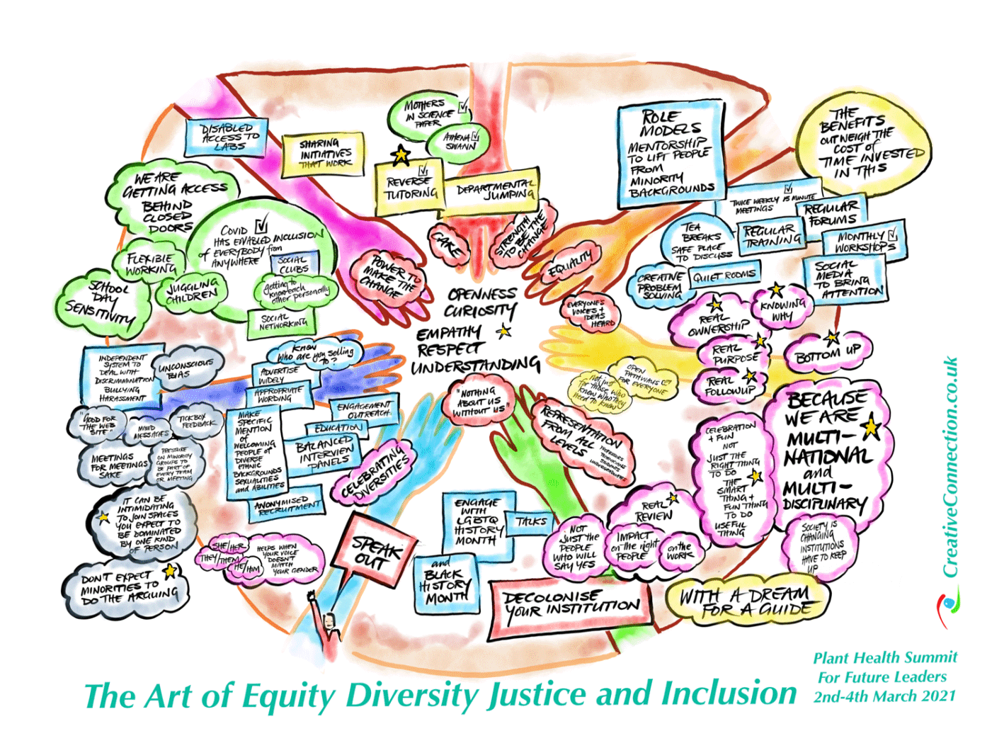 Equity Diversity Justice and Inclusion thumbnail