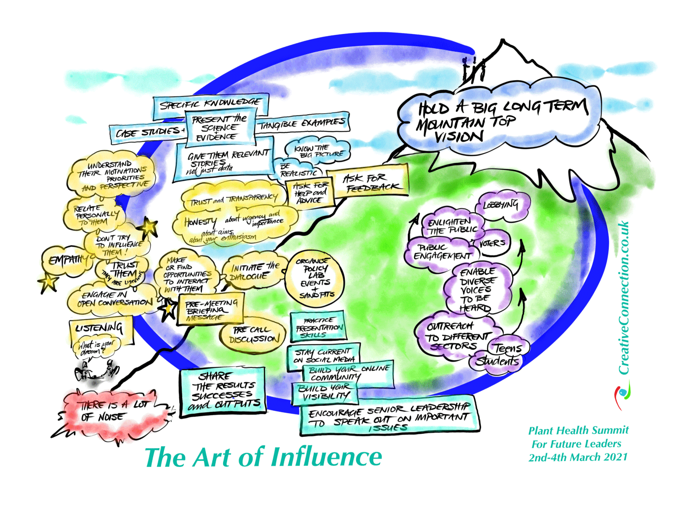 The art of influence thumbnail